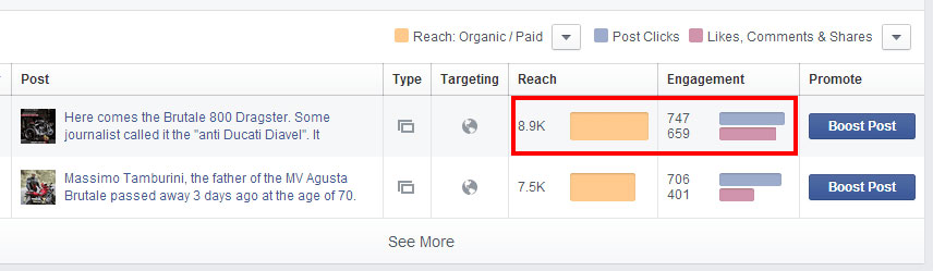 Facebook post reach - sanzen digital